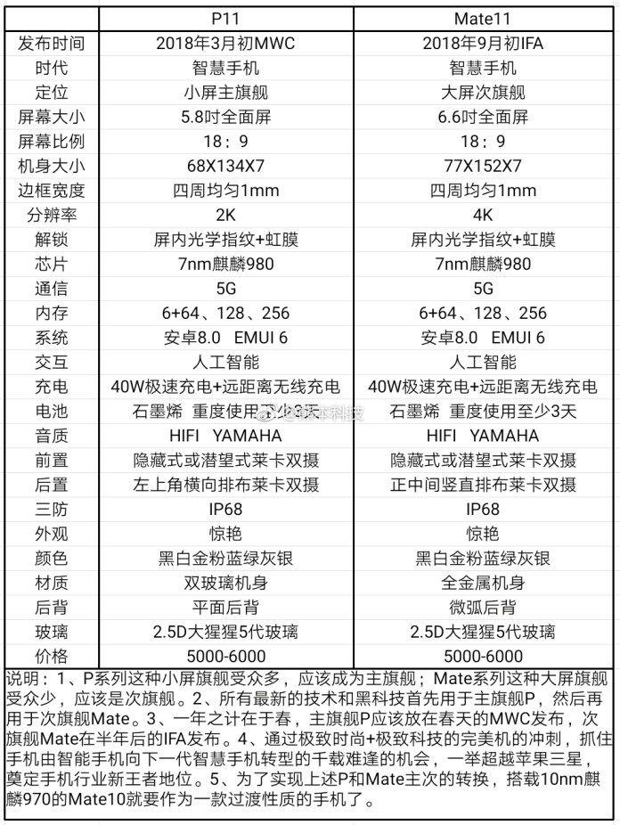 Huawei P11 и Mate 11: предположительные характеристики флагманов опубликовали в сети – фото 1