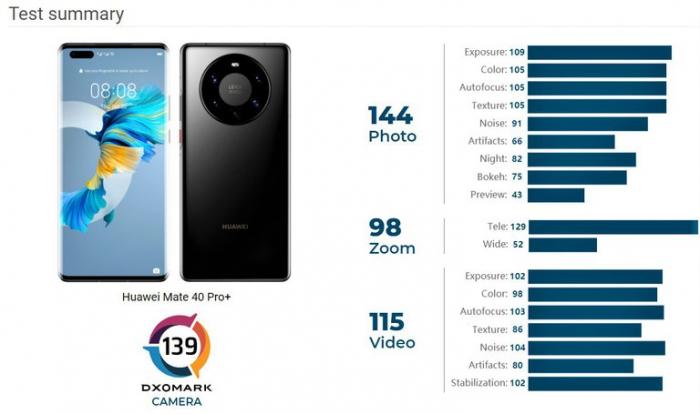 Huawei Mate 40 Pro вынужден подвинуться. Назван новый король мобильной фотографии – фото 1