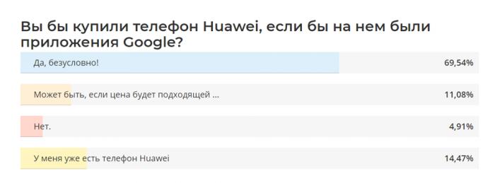 Huawei удается сохранять важное — лояльность пользователей – фото 1