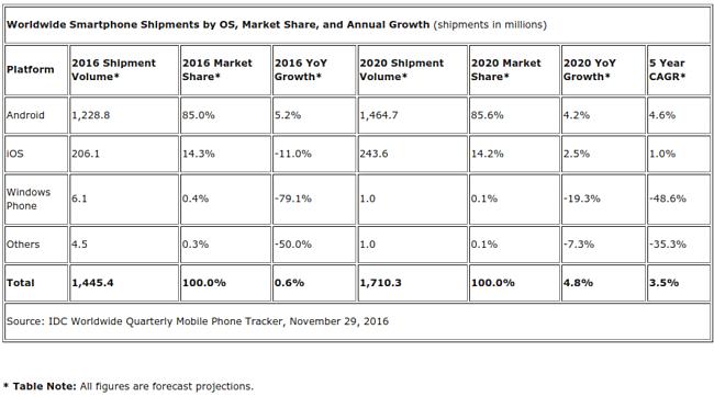 Доля Android продолжает свой рост, а у iOS зафиксировано падение – фото 1