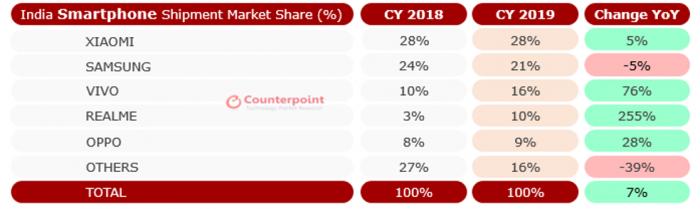 Индийский рынок смартфонов за 2019 год: основные игроки и расстановка сил – фото 1