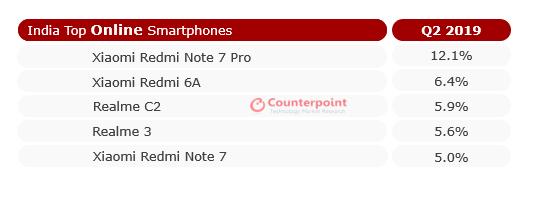 Xiaomi лидер онлайн-рынка Индии – фото 3