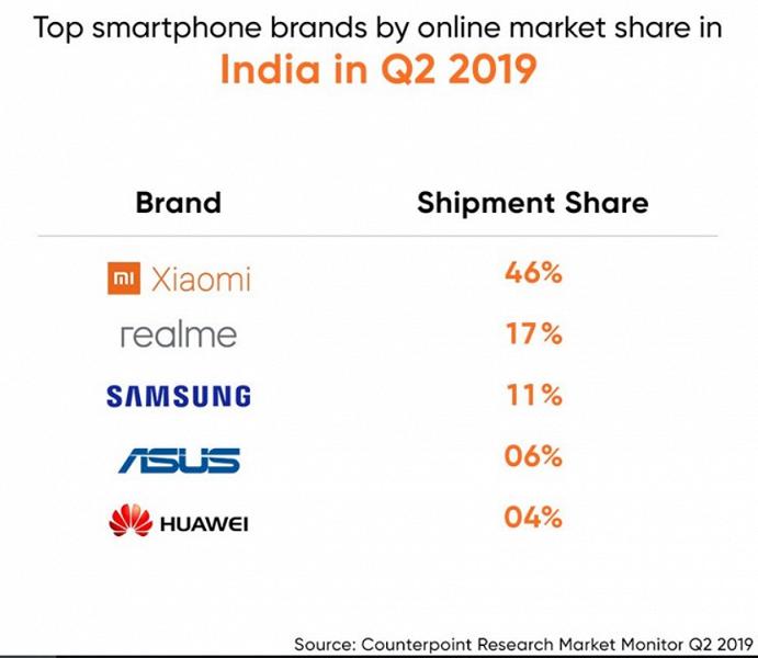 Xiaomi лидер онлайн-рынка Индии – фото 1
