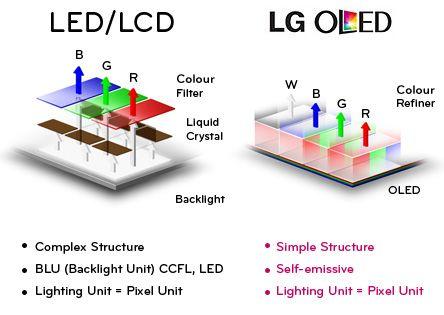 Что мешает LG G7 получить OLED панель? – фото 3