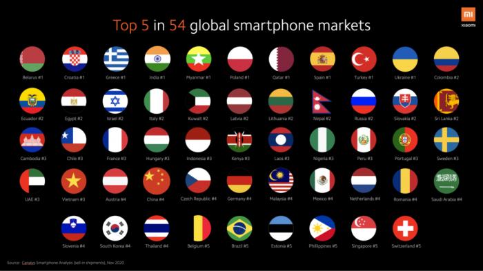 Huawei изгнали из элиты смартфоностроения. На смену приходит Xiaomi – фото 2