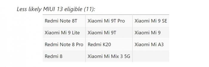 MIUI 13: список смартфонов, которые должны получить новую версию оболочки – фото 2