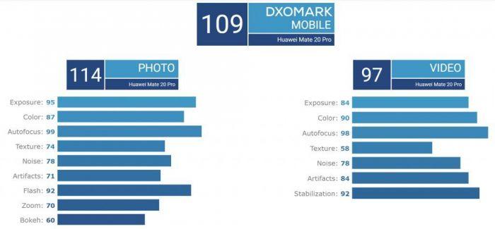 Эксперты DxOMark затестили Huawei Mate 20 Pro – фото 1