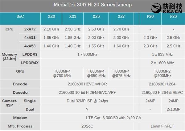 Helio P25 и Helio P20: есть ли отличия в мобильных системах? – фото 1