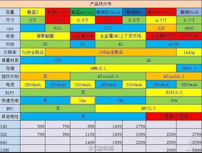Фотографию предполагаемых Meizu Pro 6 и M3 Note слили в сеть – фото 2