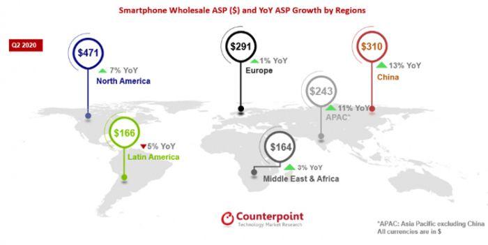 Средняя цена на смартфоны выросла и вот почему – фото 1