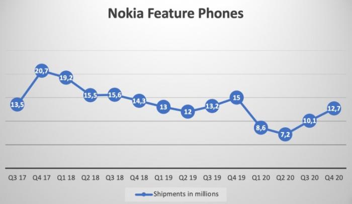 У Nokia 15 место в рейтинге смартфоностроителей, но она гордится и этим – фото 1