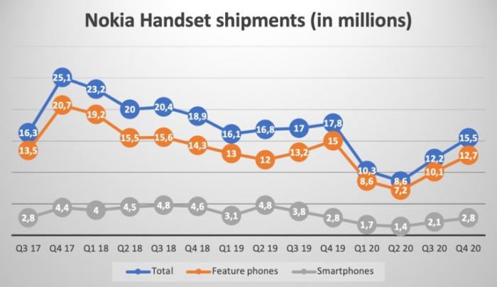 У Nokia 15 место в рейтинге смартфоностроителей, но она гордится и этим – фото 3