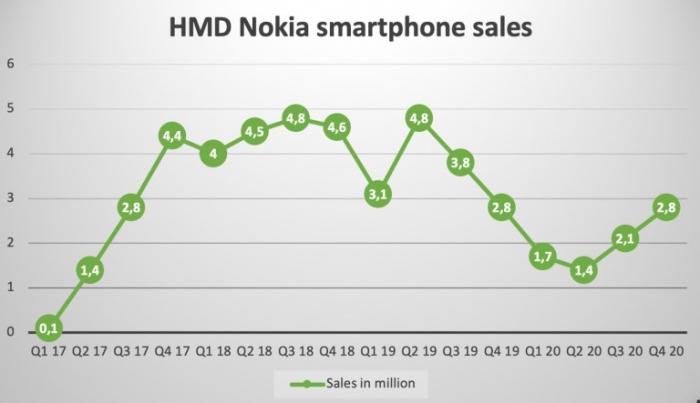 У Nokia 15 место в рейтинге смартфоностроителей, но она гордится и этим – фото 2