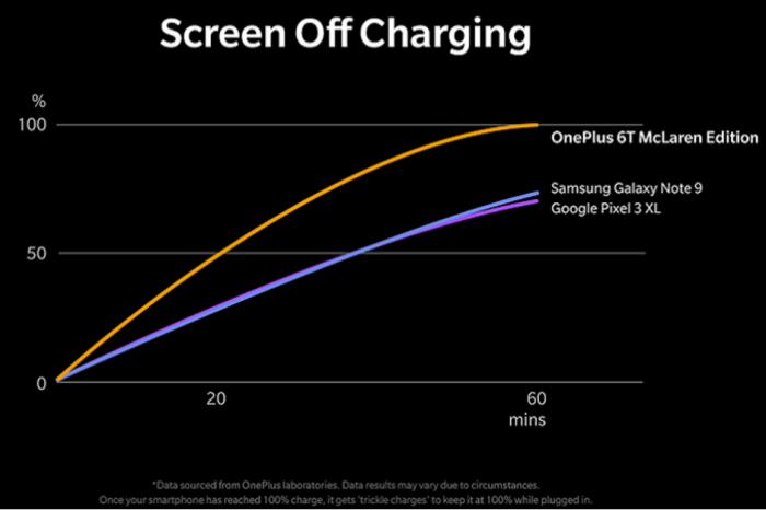 Warp Charge 30 — эксклюзив для OnePlus 6T McLaren Edition – фото 1