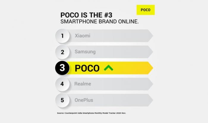 По итогам ноября Poco в тройке лидеров на рынке Индии – фото 1