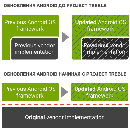 Android One, Android Go и Project Treble – фото 9
