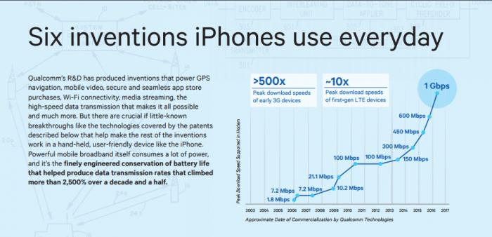 Qualcomm хочет запретить продажи устройств Apple в США – фото 2