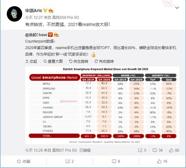 Компания Realme показала самый большой рост поставок в мире – фото 1