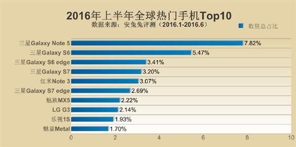 Samsung Galaxy Note 5 возглавил рейтинг самых популярных смартфонов первой половины 2016 года – фото 1