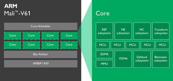 Видеоускоритель Mali-G51 GPU обеспечит 60% рост производительности в бюджетных смартфонах – фото 5