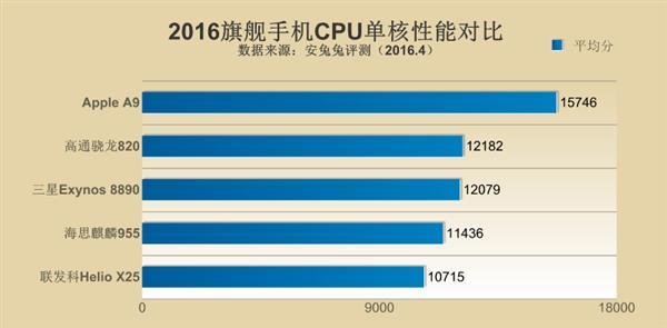 Детальное сравнение топовых процессоров ведущих чипмейкеров по данным AnTuTu – фото 3