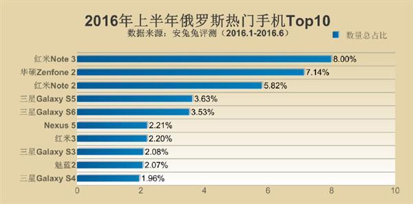 Samsung Galaxy Note 5 возглавил рейтинг самых популярных смартфонов первой половины 2016 года – фото 7