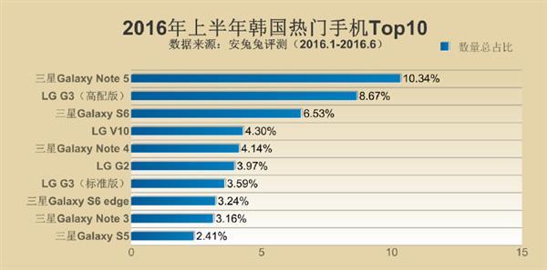 Samsung Galaxy Note 5 возглавил рейтинг самых популярных смартфонов первой половины 2016 года – фото 4