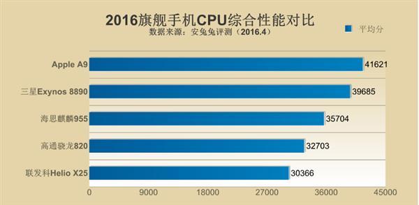 Детальное сравнение топовых процессоров ведущих чипмейкеров по данным AnTuTu – фото 4