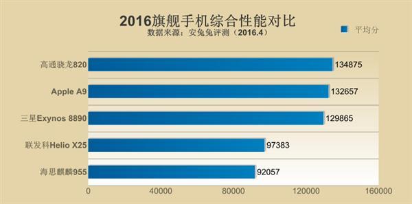 Детальное сравнение топовых процессоров ведущих чипмейкеров по данным AnTuTu – фото 2