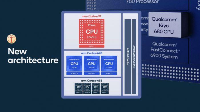 Snapdragon 888 vs Snapdragon 865: сравнение чипов. Да здравствует новый монстр производительности – фото 2