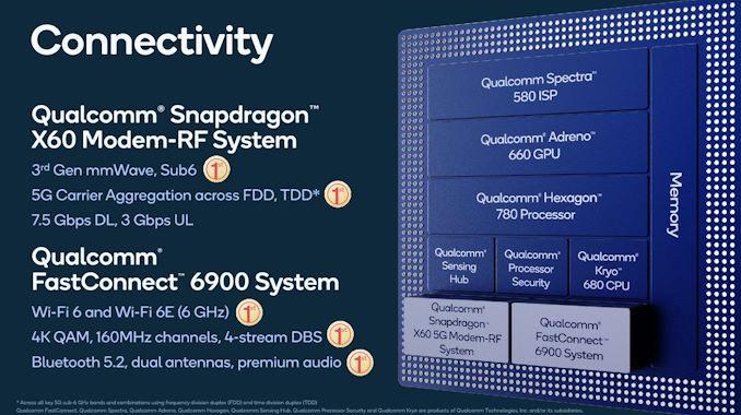 Snapdragon 888 vs Snapdragon 865: сравнение чипов. Да здравствует новый монстр производительности – фото 3