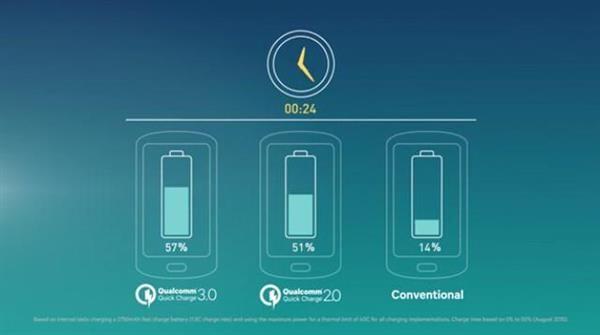 Xiaomi Mi5: тест быстрой зарядки и автономности работы – фото 4