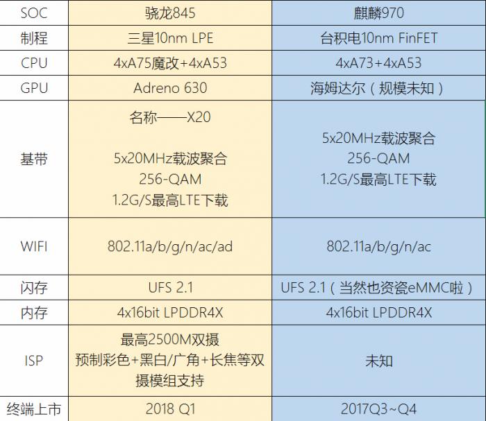 Snapdragon 845: 10-нм техпроцесс, графика Adreno 630 и ядра Cortex-A75 – фото 1