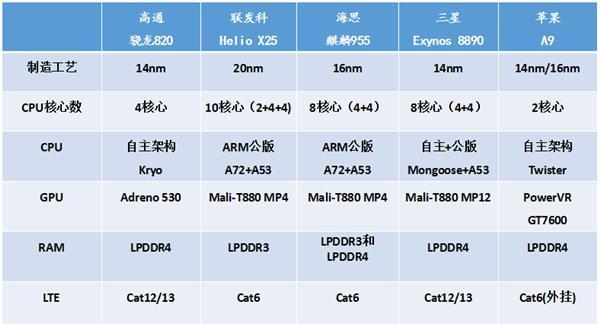 Детальное сравнение топовых процессоров ведущих чипмейкеров по данным AnTuTu – фото 1
