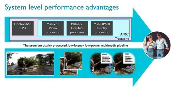 Видеоускоритель Mali-G51 GPU обеспечит 60% рост производительности в бюджетных смартфонах – фото 4