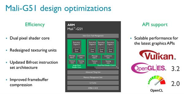 Видеоускоритель Mali-G51 GPU обеспечит 60% рост производительности в бюджетных смартфонах – фото 3