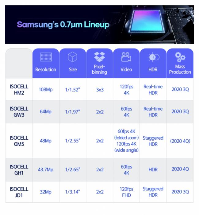 Samsung анонсировала новые датчики ISOCELL: от 32 Мп до 108 Мп и размер пикселя имеет значение – фото 2