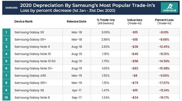 Самые дешевые б/у смартфоны. Статистика обесценивания – фото 3