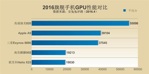 Детальное сравнение топовых процессоров ведущих чипмейкеров по данным AnTuTu – фото 5