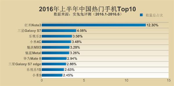Samsung Galaxy Note 5 возглавил рейтинг самых популярных смартфонов первой половины 2016 года – фото 2