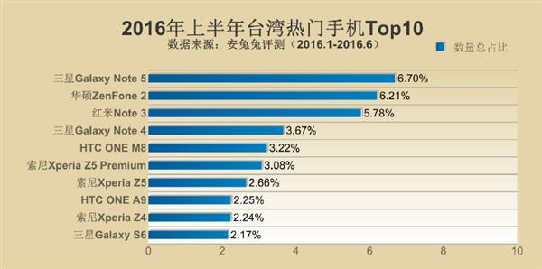 Samsung Galaxy Note 5 возглавил рейтинг самых популярных смартфонов первой половины 2016 года – фото 3