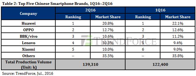 Статистика 2-го квартала 2016 года на общемировом рынке смартфонов и в Китае – фото 1