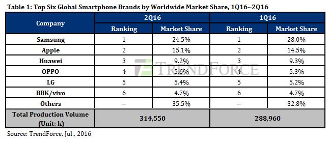 Статистика 2-го квартала 2016 года на общемировом рынке смартфонов и в Китае – фото 2