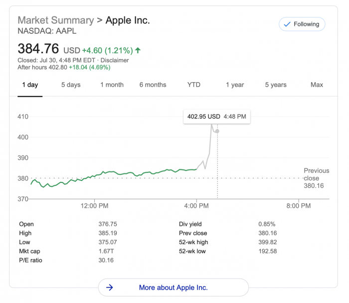 У Apple все отлично. Доходы растут – фото 2
