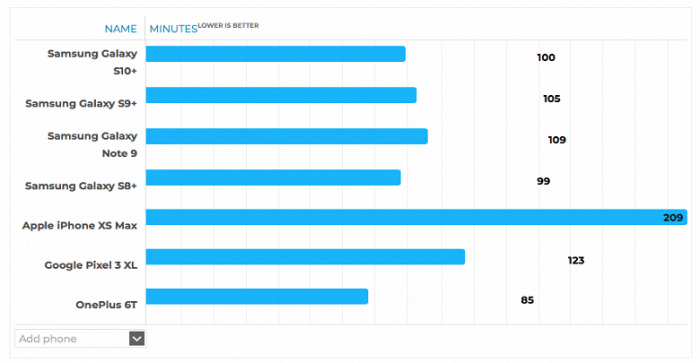 Samsung Galaxy S10+ проверили на автономность – фото 3