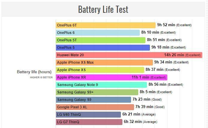 На сколько часов хватает заряда OnePlus 6T – фото 1