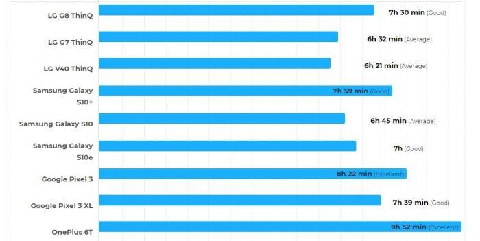 В тесте автономности LG G8 ThinQ оказался выносливее предшественника – фото 1