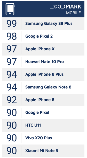 Samsung Galaxy S9+ — на вершине рейтинга DxOMark и рекорд установил – фото 2