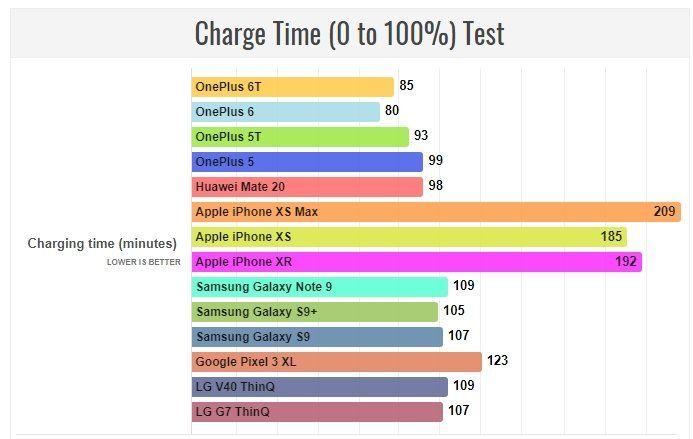 На сколько часов хватает заряда OnePlus 6T – фото 2