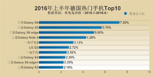 Samsung Galaxy Note 5 возглавил рейтинг самых популярных смартфонов первой половины 2016 года – фото 6